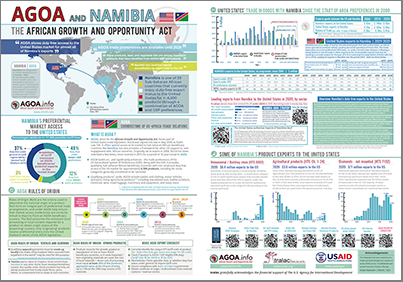 Brochure - AGOA performance and country profile of Namibia [2021 UPDATED VERSION]