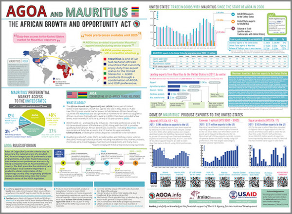 Brochure - AGOA performance and country profile of Mauritius
