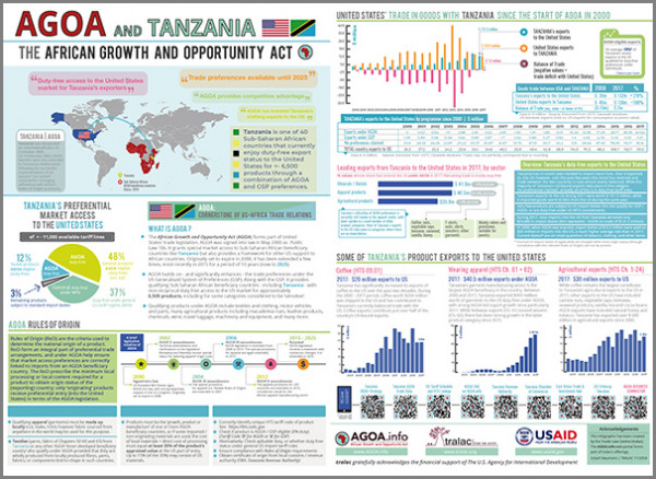 Brochure - AGOA performance and country profile of Tanzania