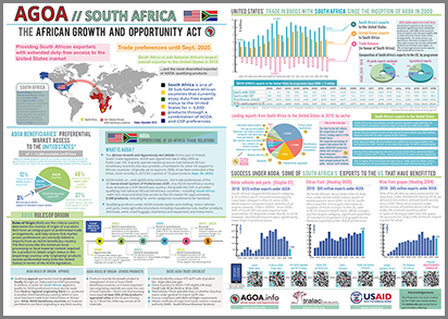 Brochure - AGOA performance and country profile of South Africa (updated)