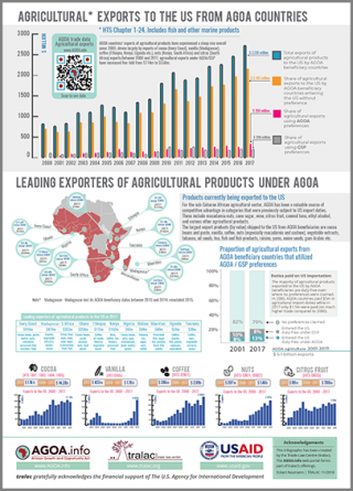AGOA - Spotlight on the agricultural sector